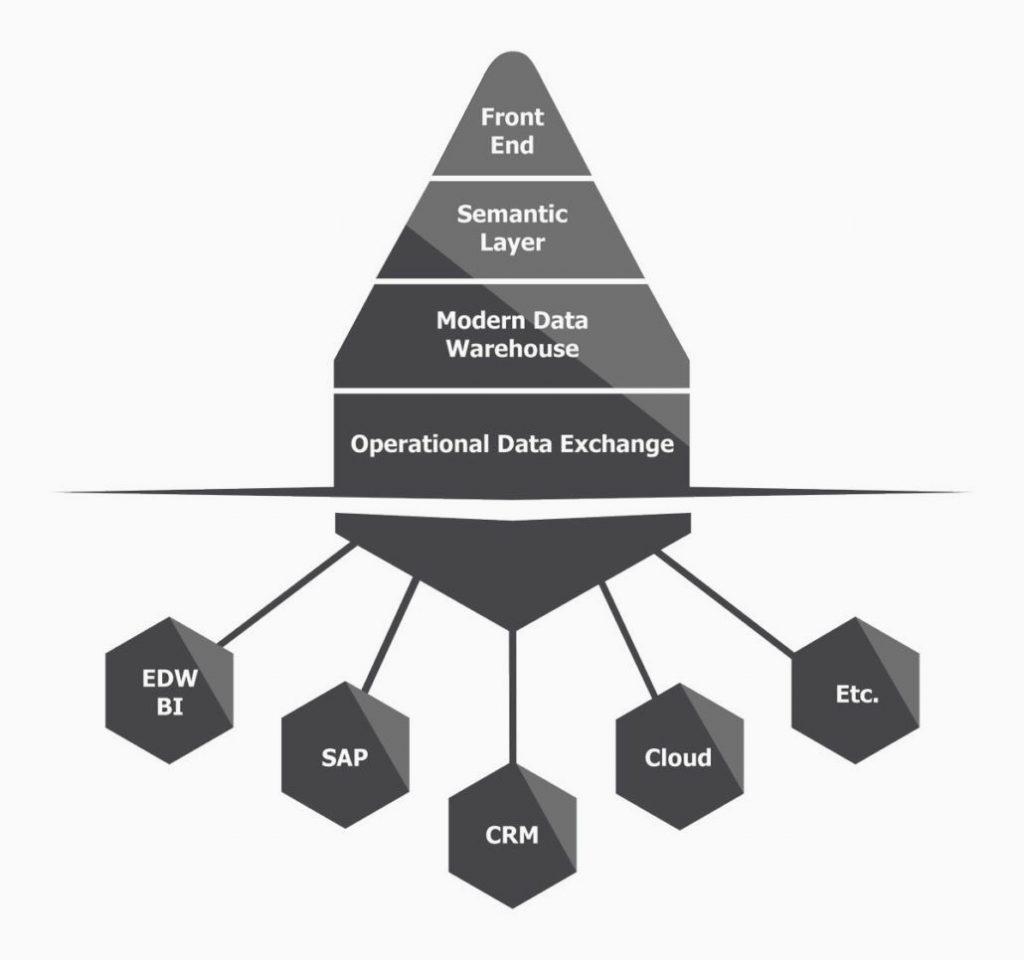 Data warehouse Automation - Infozone