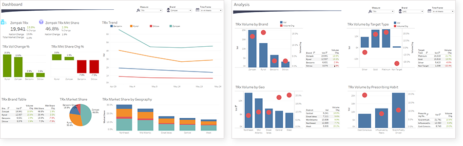 Dashboard and Analysis