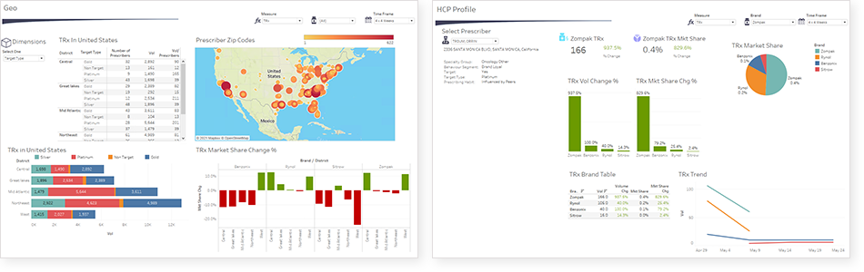 GEO and HCP Profile