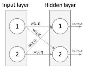 Machine Learning using a Neural Network written in C# – Part