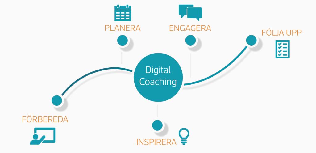 Digitala Coacher på Infozone