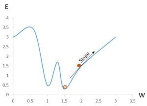 Gradient decent. Orange cirkel är önskvärt värde, röd cirkel är nuvarande värde.