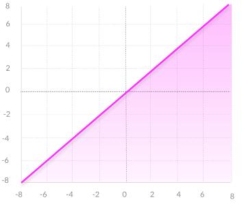 En linjär funktion