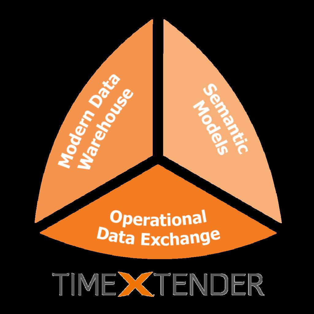 Låt oss berätta med om TimeXtender